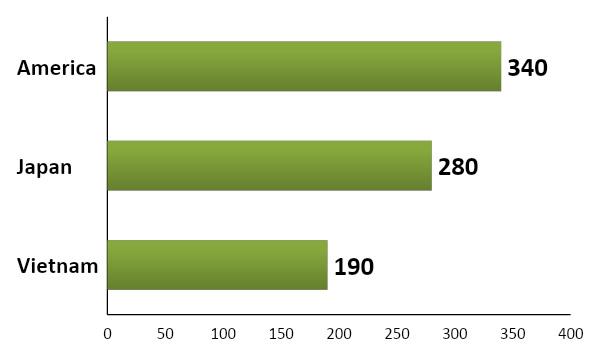 Nguồn: Kewpie Nhật Bản